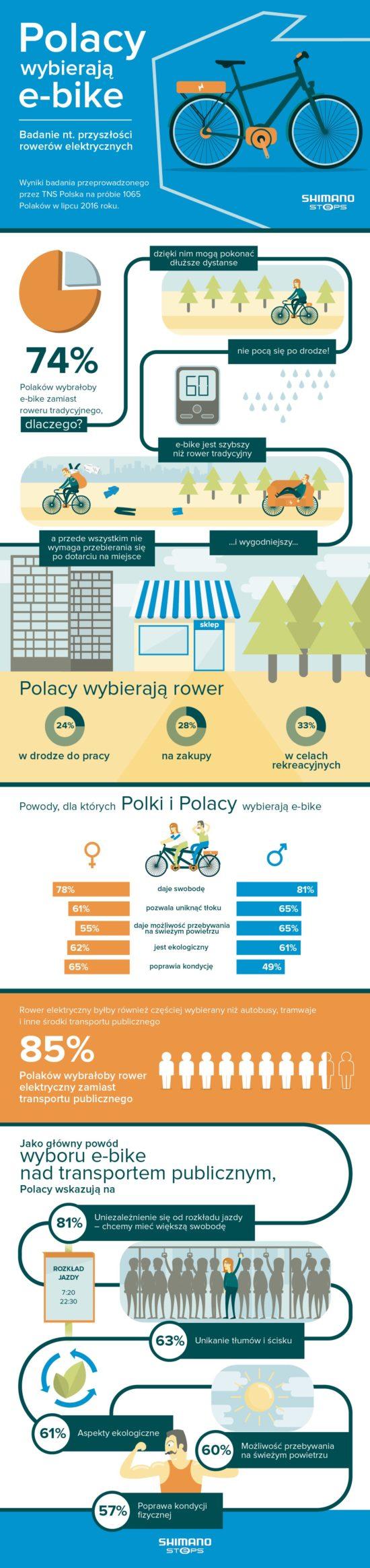 infografika_polacy-wybieraja-e-bike_shimanosteps
